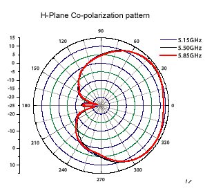 14 dBi Sector Antenna Patterns_0904