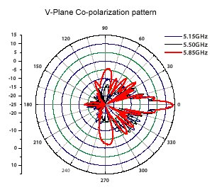 14 dBi Sector Antenna Patterns_2_0904