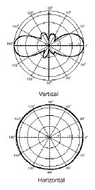 5dbi Antenna Patterns 1005
