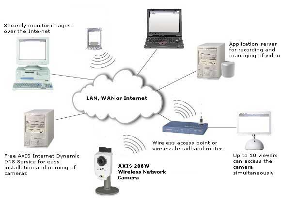 axis 206w wireless network camera